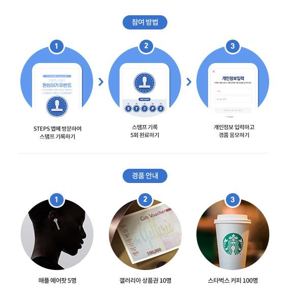 스탬프 기록하기, 5회완료하기, 경품 응모하기, 1등 에어팟 5명, 갤러리라 상품권 10명, 스타벅스 커피 100명